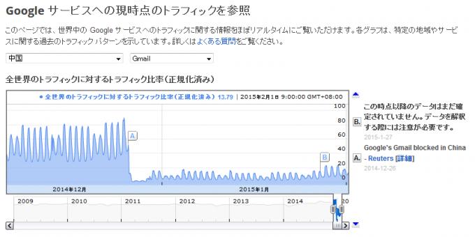 Gmailを中国で使う3つの方法-VPNなしで使える!-Gmailのトラフィックは若干戻り始めた?