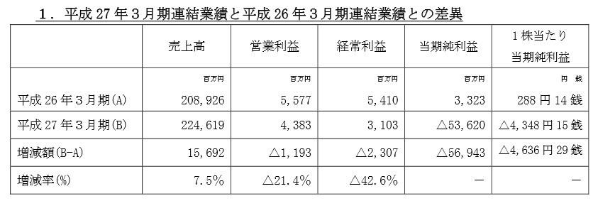 東証一部企業が中国人の架空取引で事実上倒産