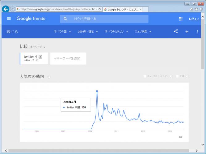 Twitterを中国で使う方法