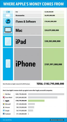 bi_graphics_applerevenue-4_updated data.png