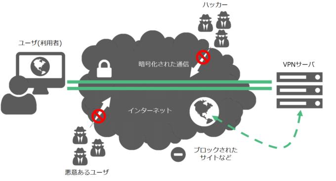 日本でも使えるおすすめVPNランキング-なぜVPNが必要なのか?