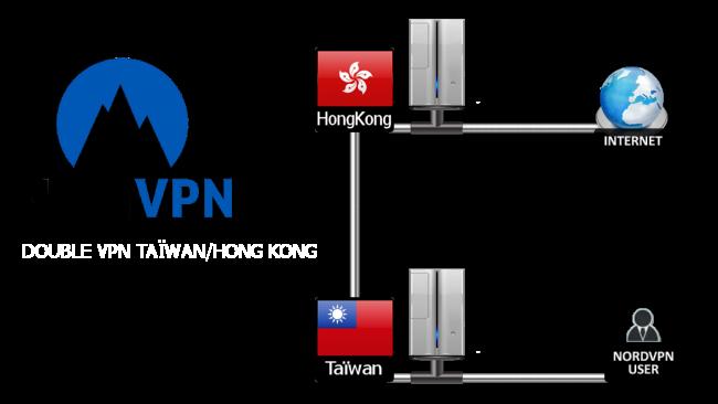 中国で使えるNordVPNの導入-3.ダブルVPN機能